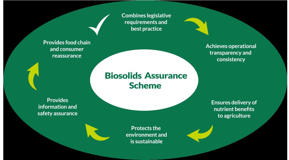 Biosolids Assurance Scheme